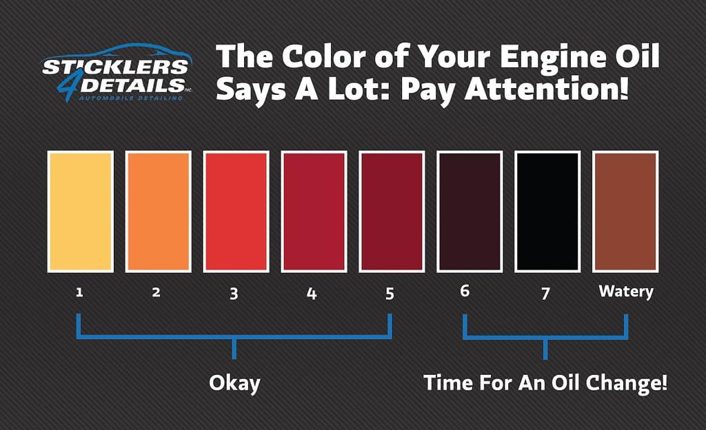 Engine oil chart